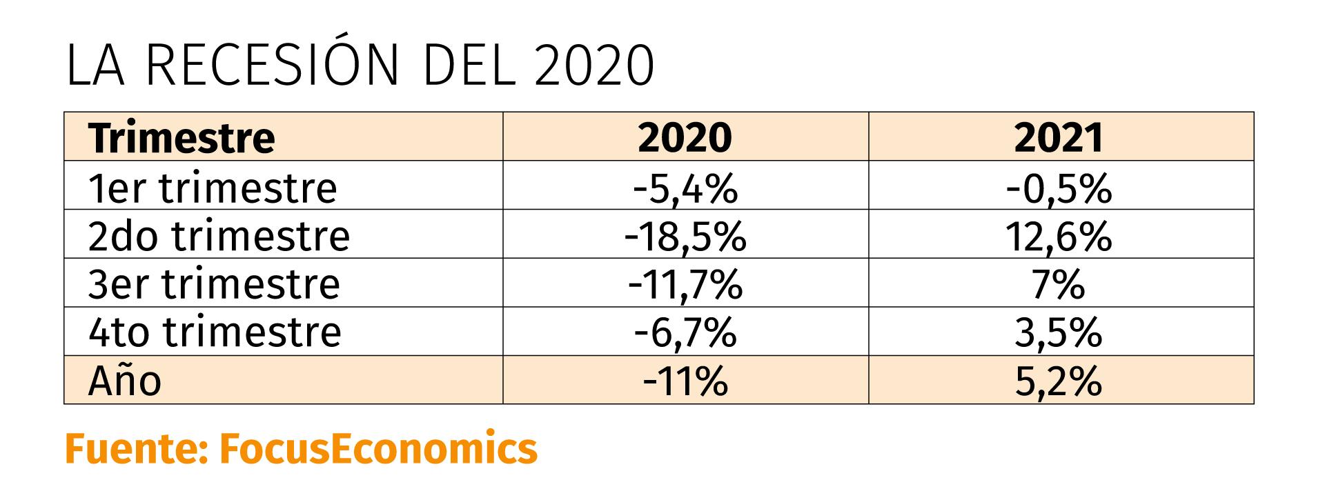 La caída del PBI, trimestre por trimestre, en 2020 y 2021, según las consultoras