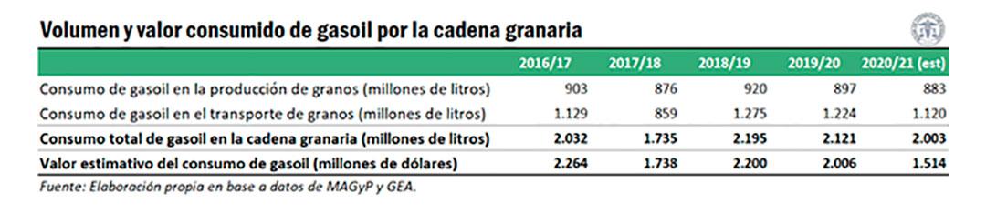 Detalle del consumo de gasoil por parte de la cadena granaria (Bolsa de Comercio de Rosario)