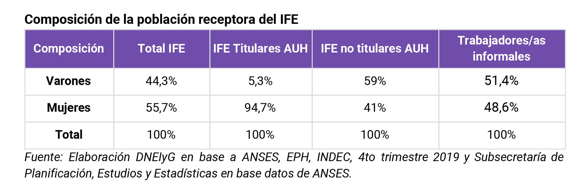 El 55 por ciento de las beneficiarias del Ingreso Federal de Emergencia (IFE) son mujeres.