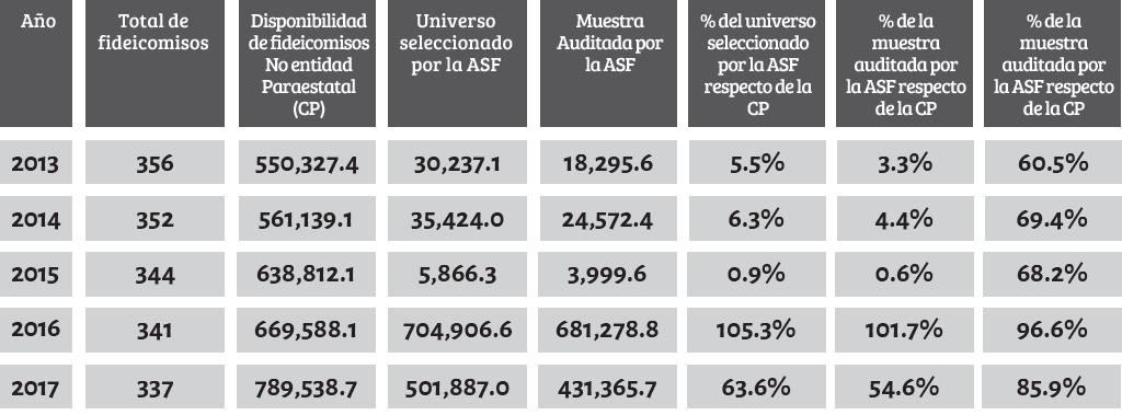 Irregularidades documentadas por la ASF a los fideicomisos (Foto: Cortesía / fundar.org.mx)