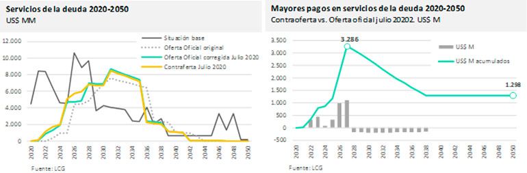 Las ofertas del Gobierno y de los bonistas, comparadas por la consultora LCG