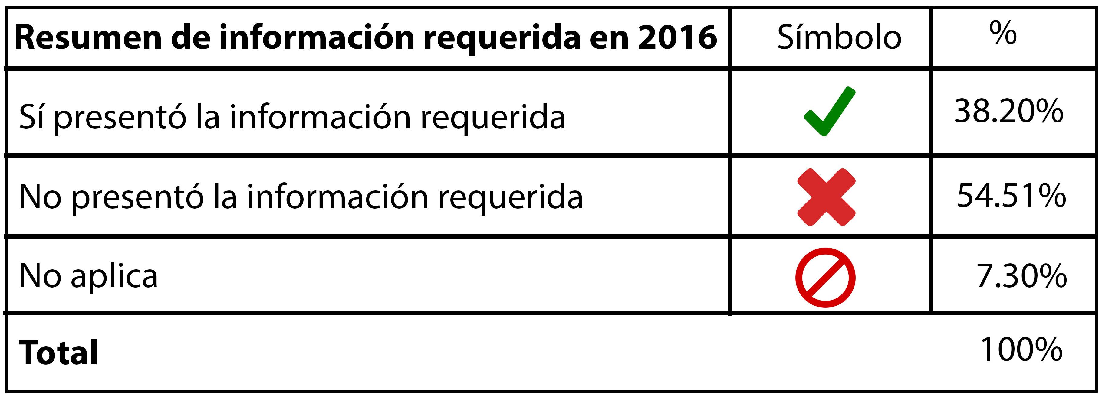 Porcentaje de información presentada por el Inedec en su informe anual de resultados, para revisión por parte de la Auditoría Superior del Estado de Coahuila.