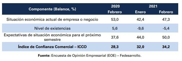 En febrero, el Índice de Confianza Comercial aumentó. Foto: Fedesarrollo.