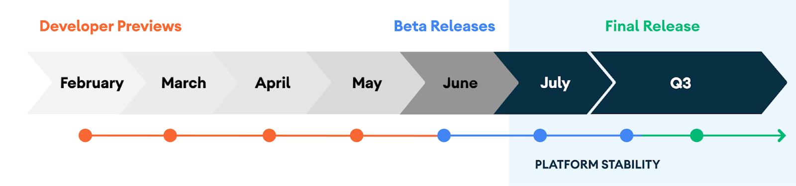 La línea de tiempo de las fases de desarrollo de Android 11.