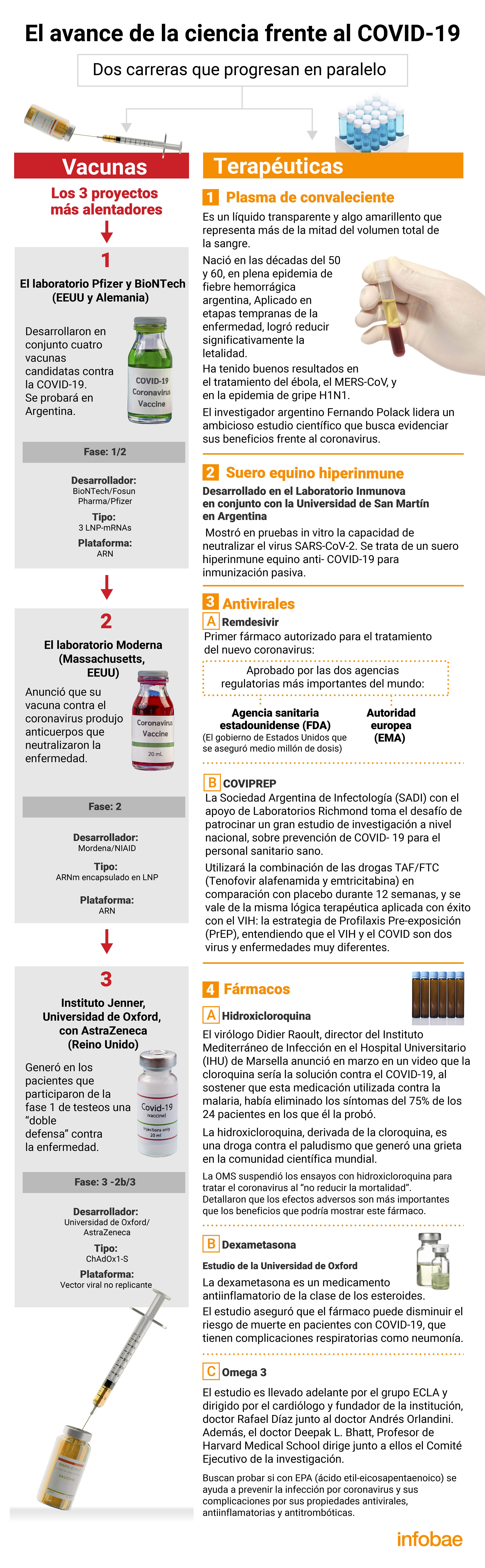 El avance de la ciencia frente al COVID-19 (Infografía: Marcelo Regalado)