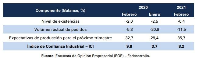 Índice de Confianza Industrial en febrero. Foto: Fedesarrollo.