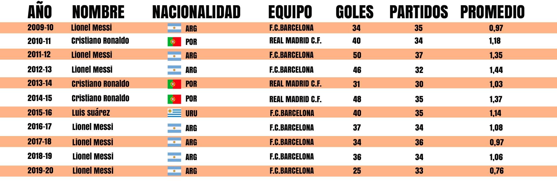 Suárez, entre Messi y Crsitiano en los máximos goleadores (Foto: Infobae / Emanuel Gómez)