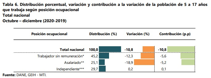 Posición ocupacional de los menores entre los 5 y 17 años que trabajaron en Colombia durante el último trimestre de 2020. Foto: Dane.