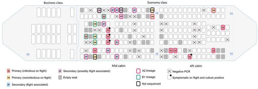 El número 1 señala a los pasajeros previamente infectados y el número 2, secundarios, a los contagiados en el vuelo