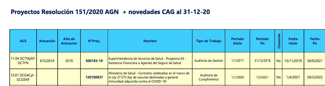La revisión de los contratos de vacunas incluidos en el Plan Anual de Acción de la AGN.