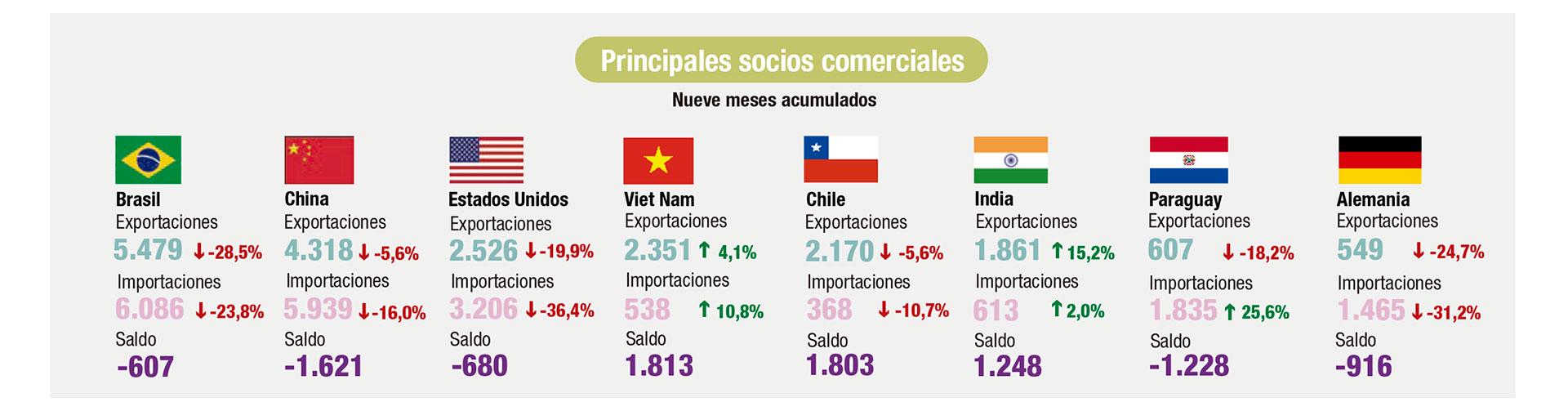 Los principales socios comerciales del país (Indec)