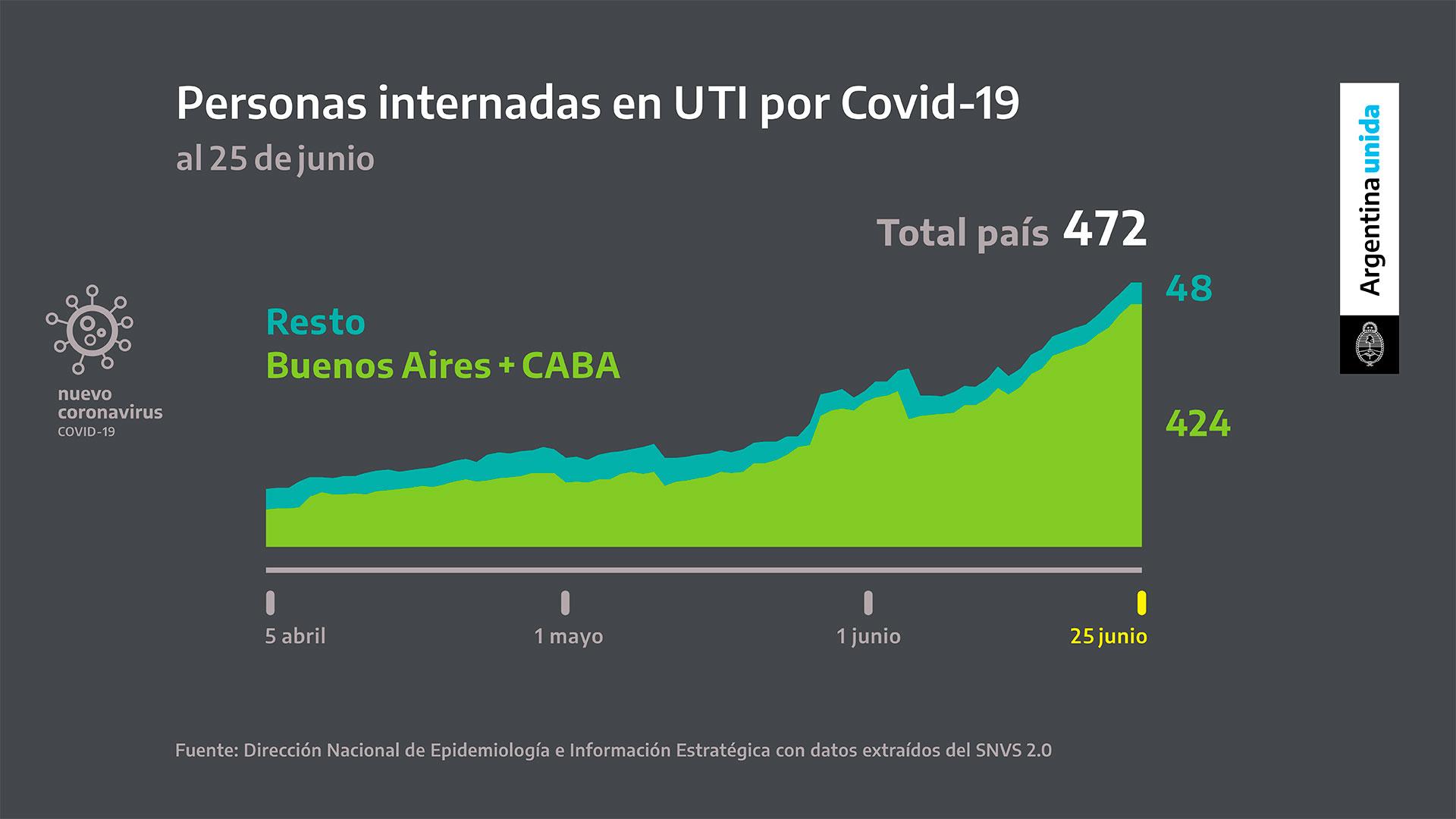 Tanto los casos positivos como la ocupación de camas de terapia intensiva se concentran en el área metropolitana de Buenos Aires. De las 472 personas internadas en terapia intensiva, 424 residen en la ciudad y el conurbano
