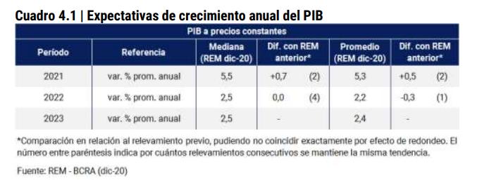 Fuente: Banco Central (BCRA)