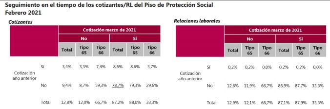 Cotizaciones en el Piso de Protección Social. Foto: Dane.