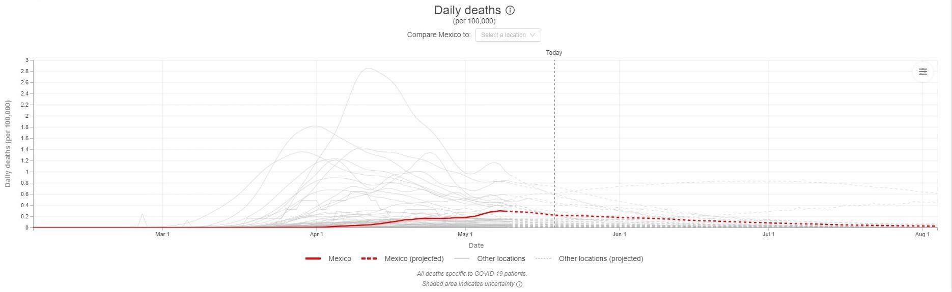 La gráfica del IHME permite comparar los datos y las proyecciones entre varios países (Foto: covid19.healthdata.or)