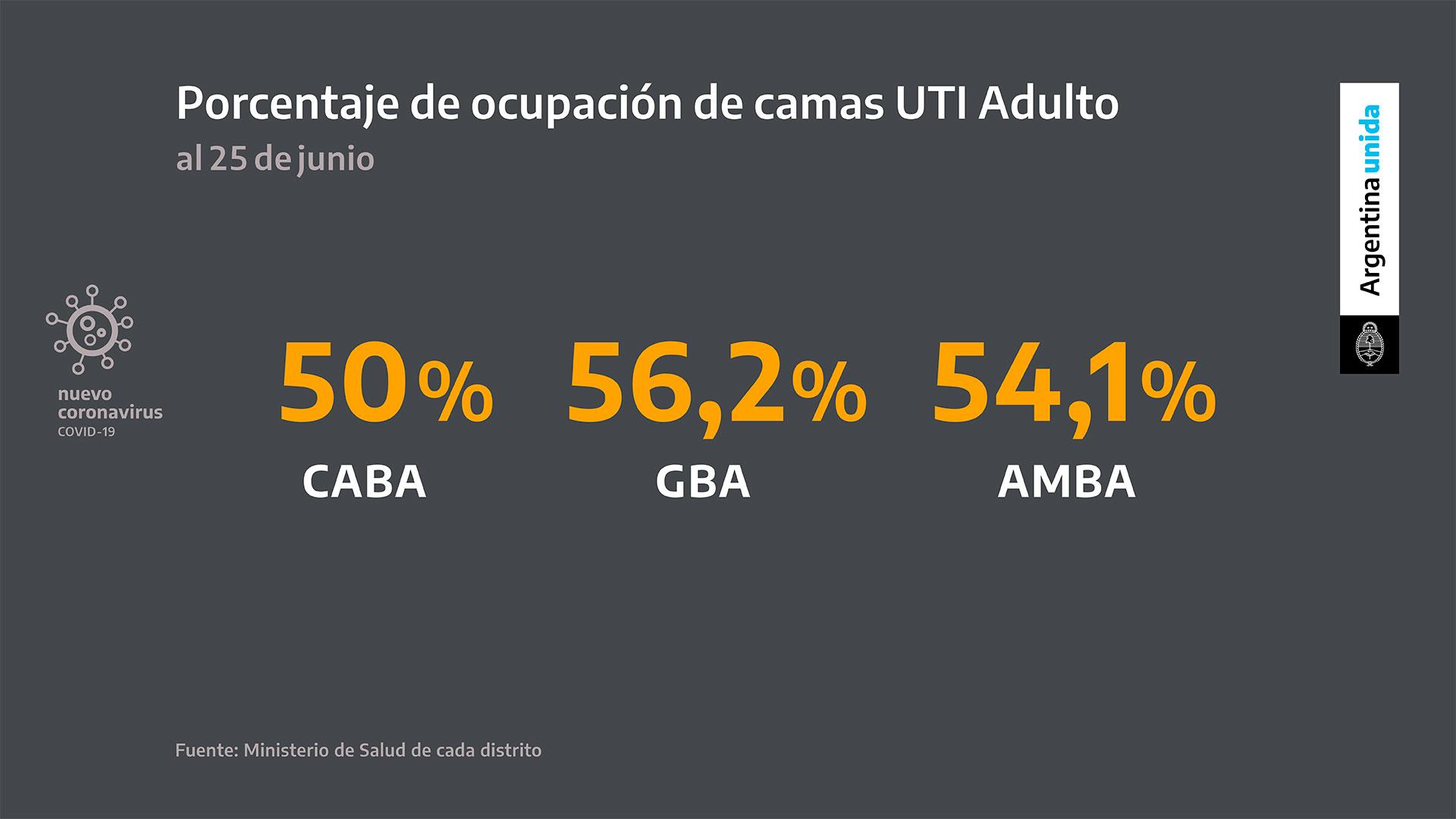 Debido a los contagios de los últimos días, la ocupación de camas de terapia intensiva ya supera el 50% tanto en la ciudad de Buenos Aires como en la provincia