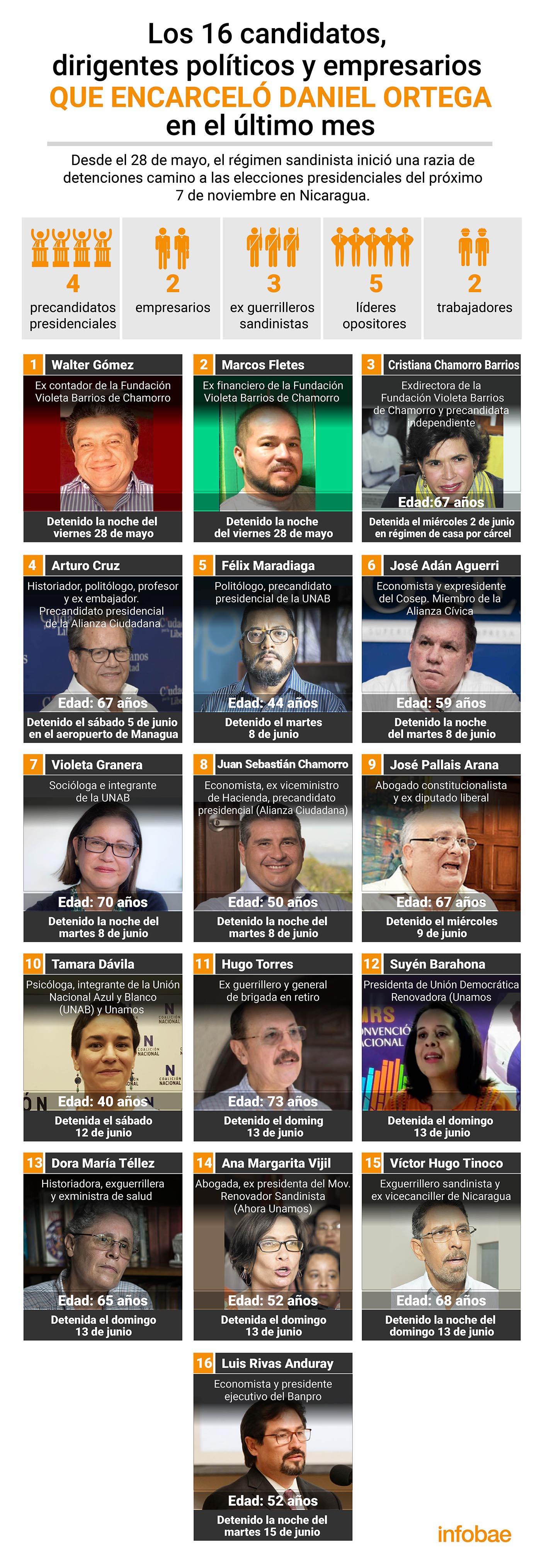 Algunos de los presos políticos en Nicaragua