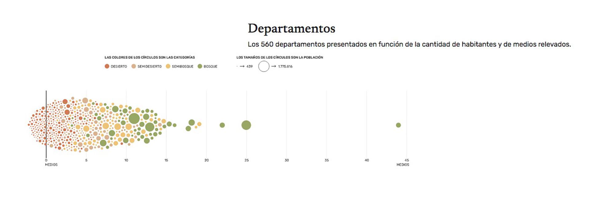 El gráfico muestra las distintas categorías sobre la situación del periodismo local en los 560 departamento del país relevados.