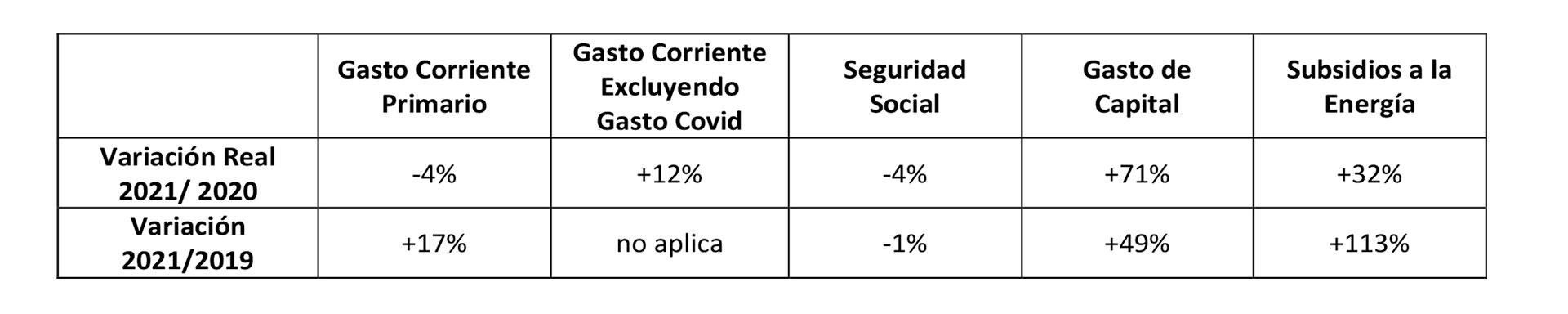 Las cuentas fiscales según Alvarez Agis