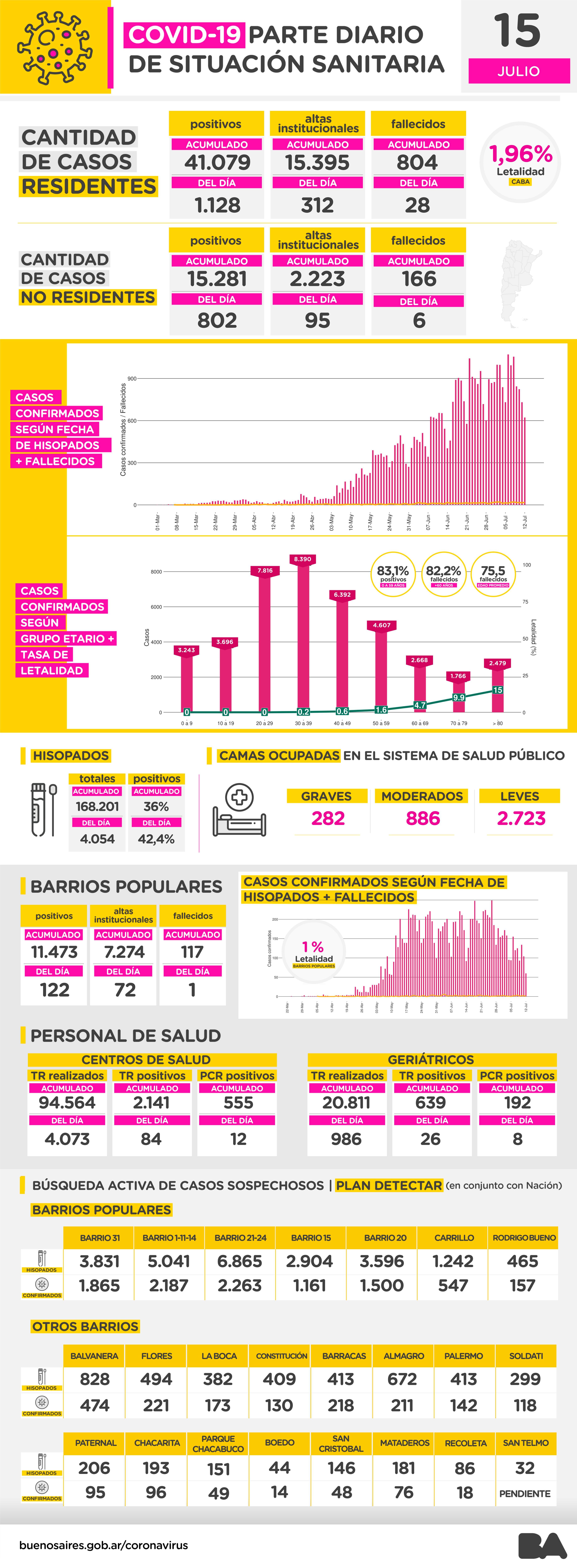 Estadísticas oficiales del COVID-19 en la Ciudad de Buenos Aires