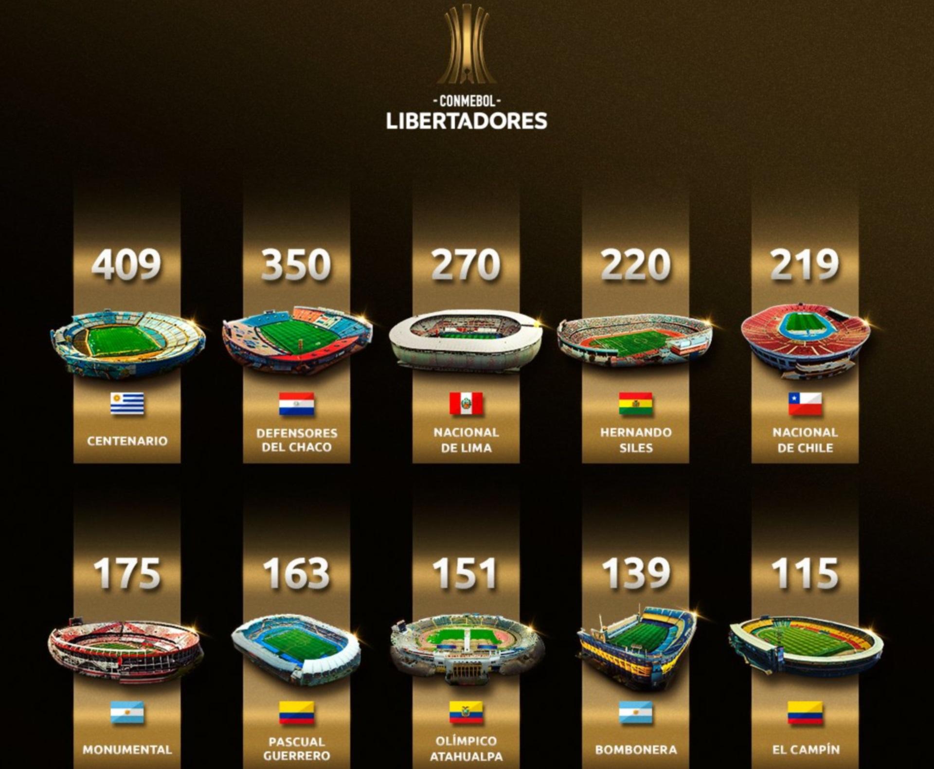 Los 10 estadios con más partidos de la Libertadores (Conmebol)
