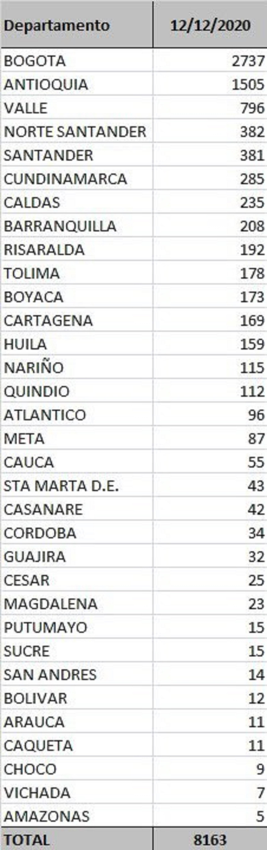 Reporte por departamentos covid-19 en Colombia 12 de diciembre.