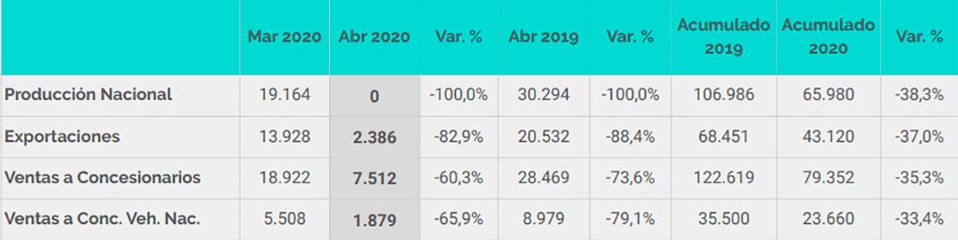 En el acumulado enero-abril, las ventas bajaron un 35,3%, indicó Adefa.