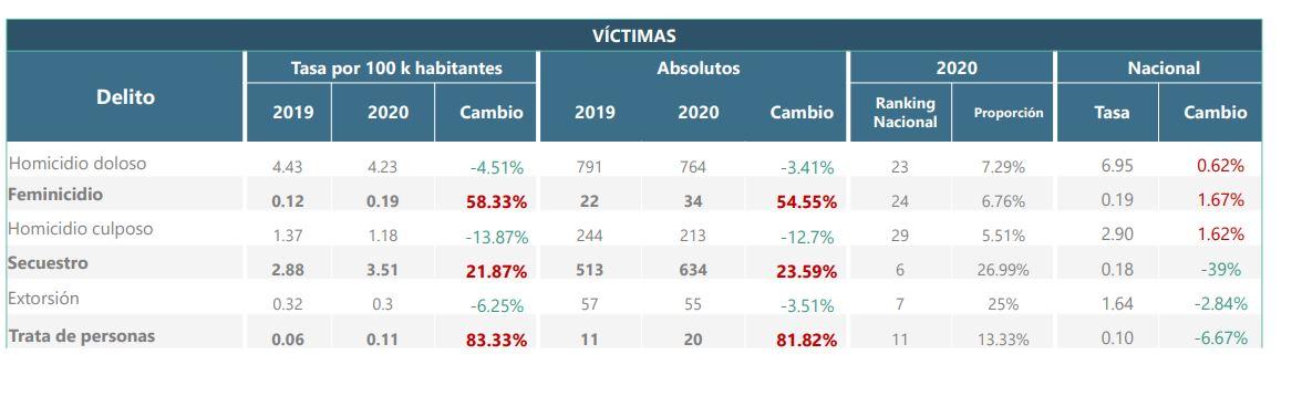 Tabla del estatus de los delitos cometidos en el Estado de México (Cortesía: Observatorio Nacional Ciudadano)