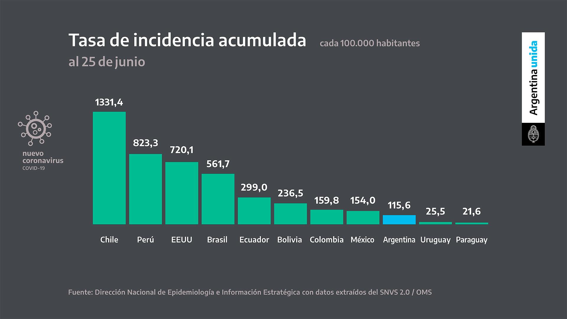 La tasa de incidencia mide cuántas personas se contagiaron cada 100 mil habitantes. La tasa en Argentina es de 115,6, mientras que en Chile alcanza 1331,4 y en Perú, 823,3