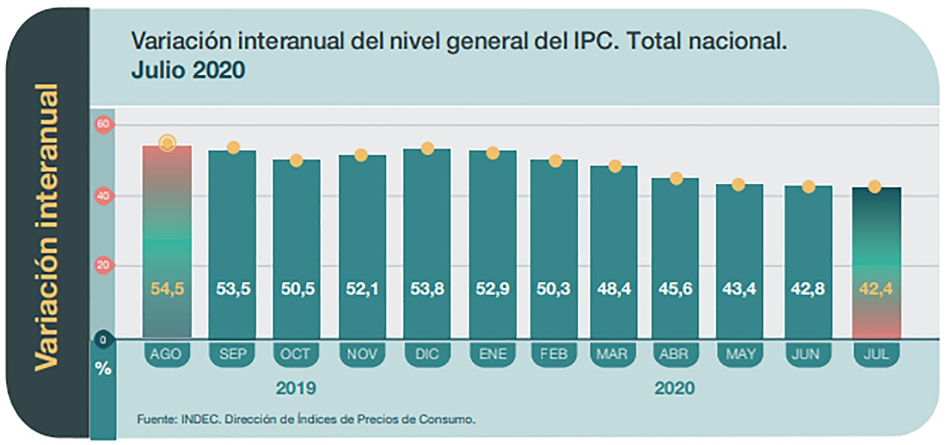 La inflación de julio fue del 1,9% y acumula un 42,4% en el último año - Infobae