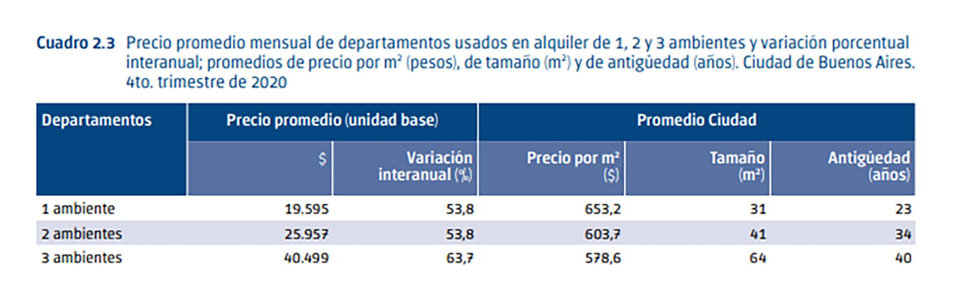 Fuente: Dirección General de Estadística y Censos (DGEyC)