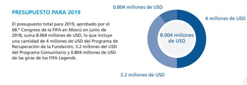El presupuesto de la Fundación FIFA aprobado para 2019 según el informe presentado
