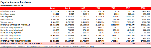 Detalle de las exportaciones agroindustriales (Bolsa de Comercio de Rosario)