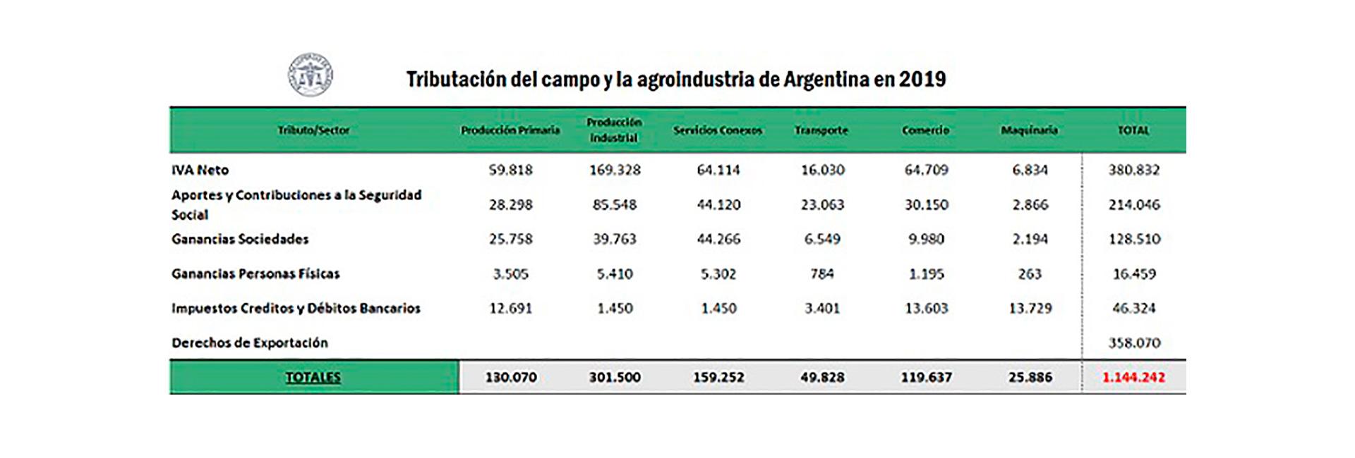 Aporte del campo y la agroindustria en materia impositiva durante el año pasado (Bolsa de Comercio de Rosario)
