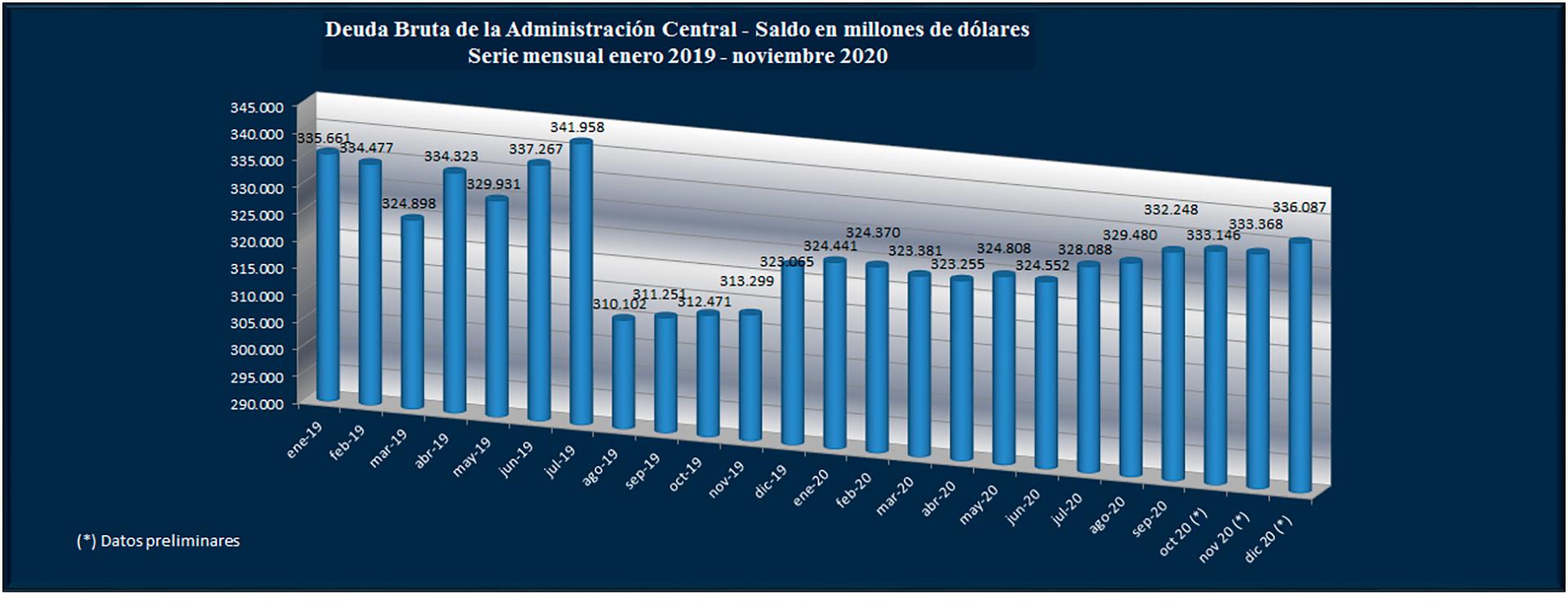 Fuente: Secretaría de Finanzas de la Nación, dados a diciembre 2020