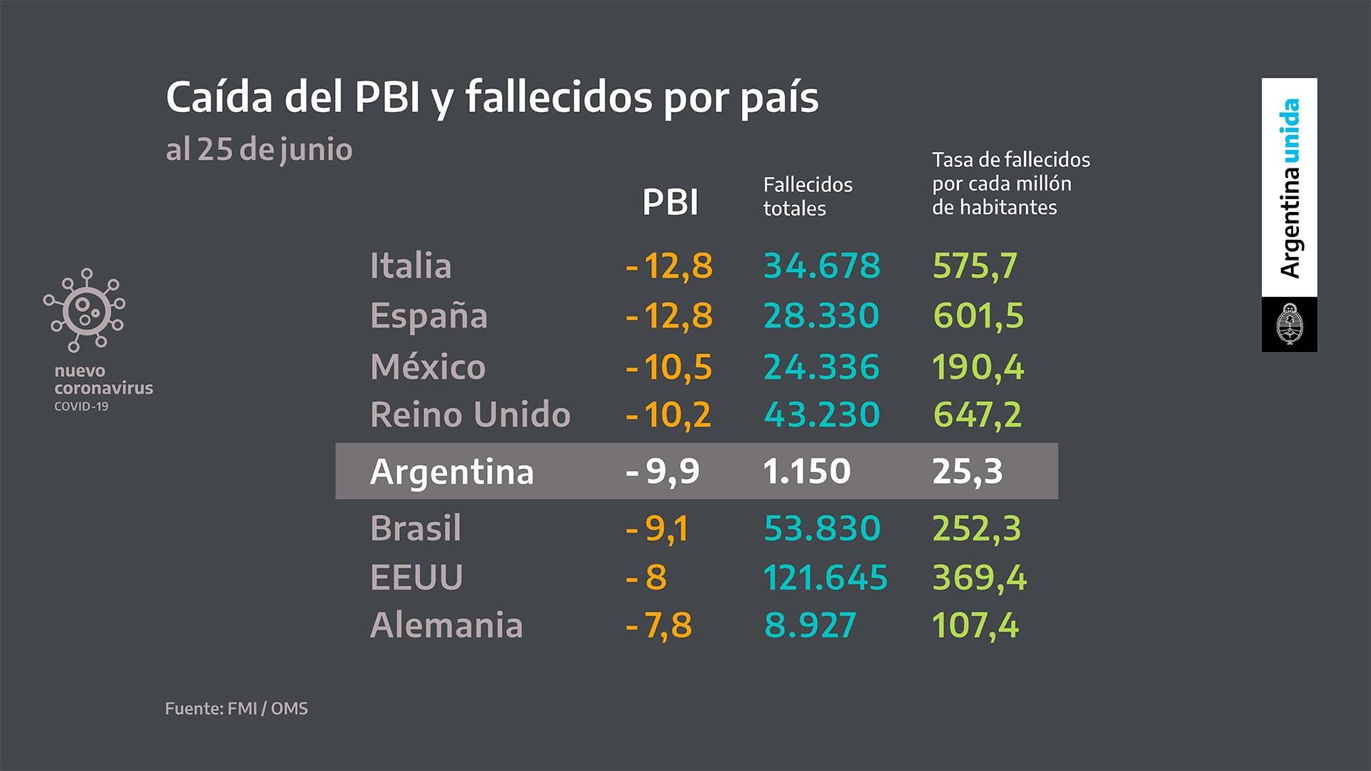 El presidente explicó que otros países que no implementaron una cuarentena tan estricta tuvieron más muertes y en algunos casos caídas superiores en su Producto Bruto Interno