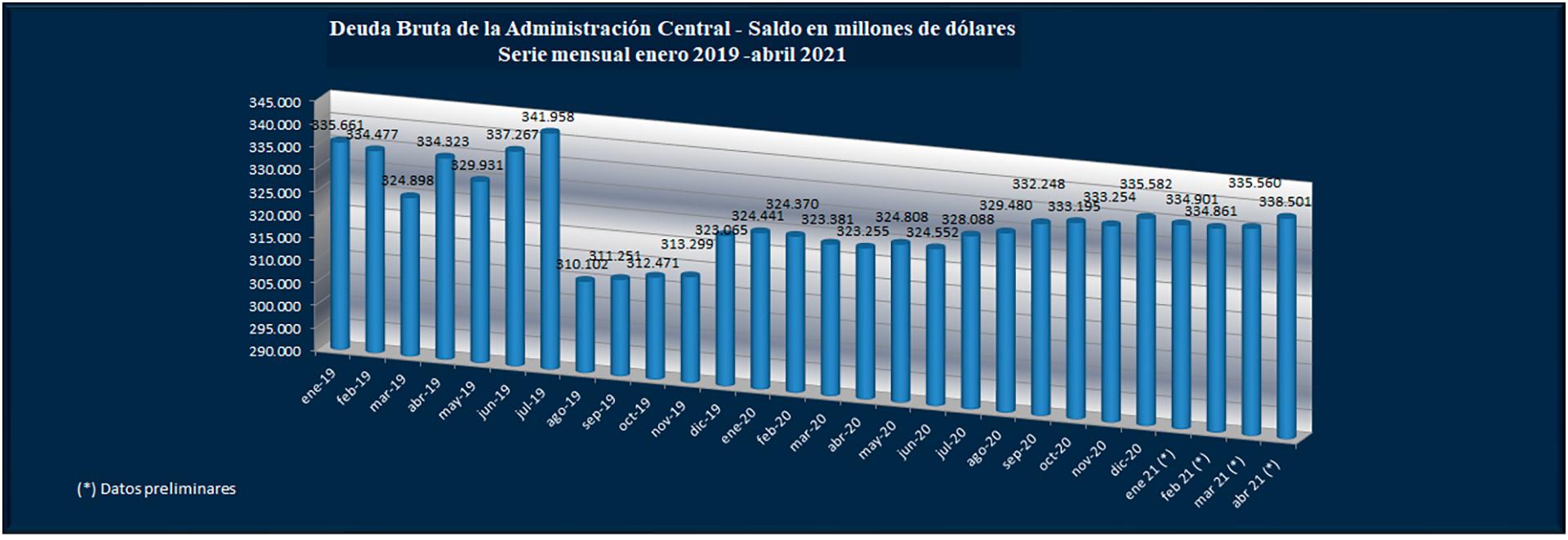 El aumento de la deuda pública neto de la asumida con el BCRA desde el inicio del gobierno fue de USD 11.800 millones. Fuente: Secretaría de Finanzas