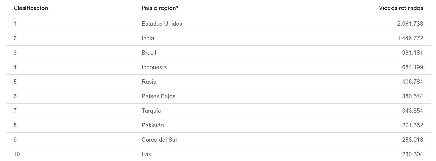 La cantidad de videos retirados por país entre abril y junio de 2020, según el último informe de transparencia de YouTube (el país o la región se basa en la dirección IP utilizada al subir el video).