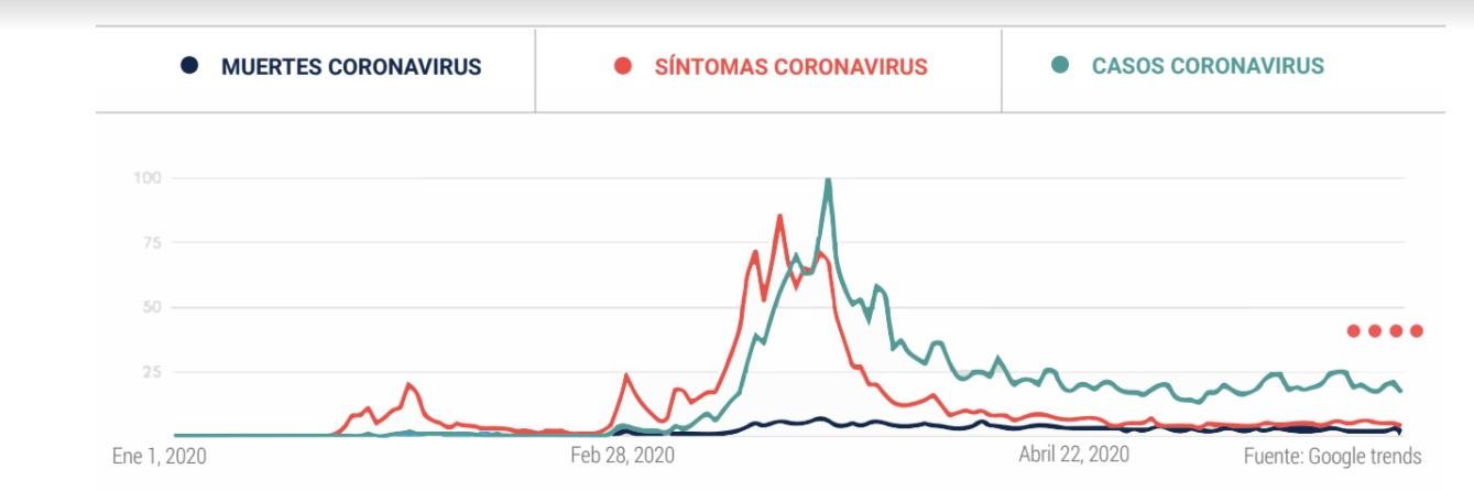 Búsquedas en Google vinculadas al coronavirus en Argentina (Flacos-Medifé)