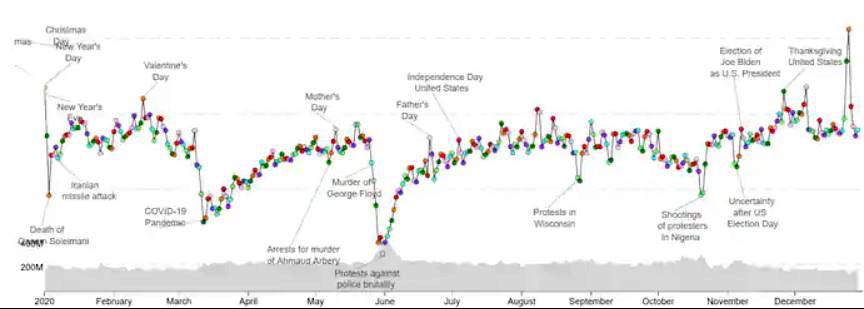 2020, el año más miserable en Twitter según un estudio de la Universidad de Vermont, usando una herramienta denominada Hedonometer