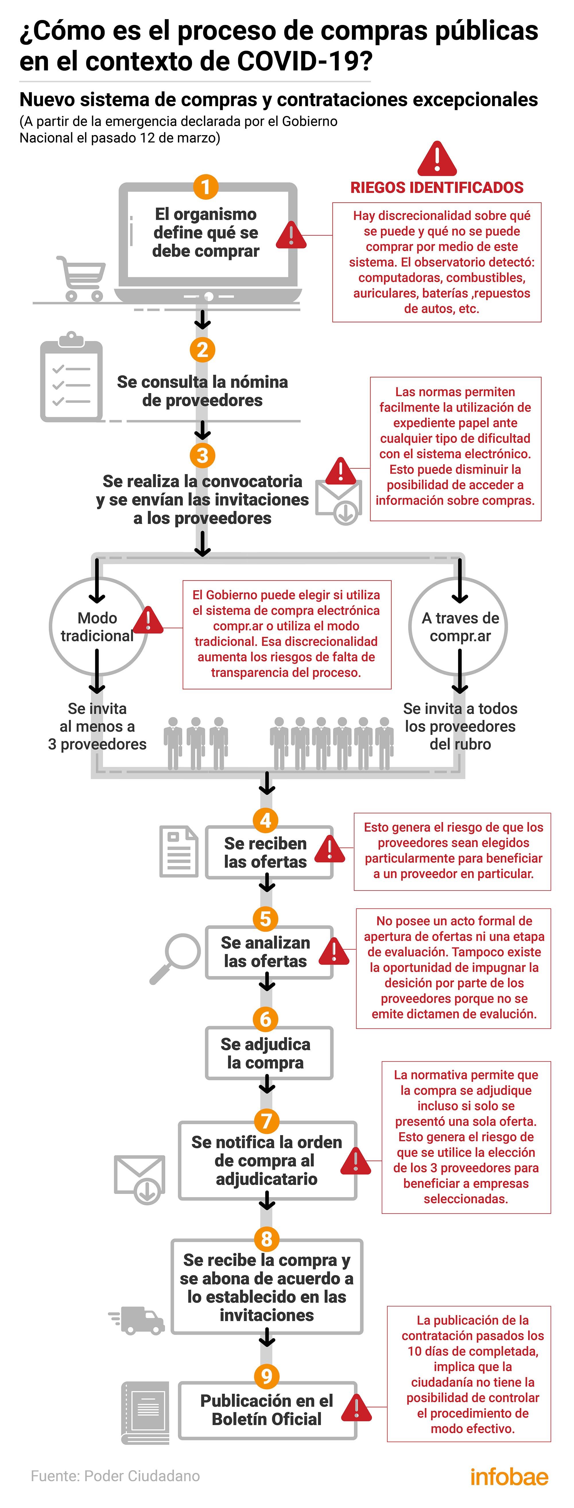 Cómo es el proceso de contratación de emergencia por el Covid-19 y sus riesgos (Fuente: Poder Ciudadano)