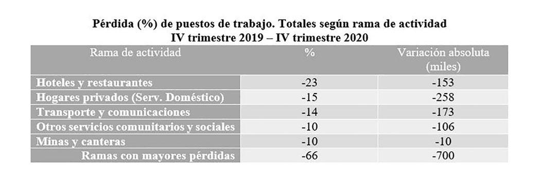 Fuente: Cuenta Generación de Ingresos e Insumo de Mano de Obra, INDEC.