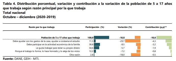 Razones por la que los niños entre los 5 y 17 años tuvieron que trabajar durante el último trimestre de 2020 en Colombia. Foto: Dane.