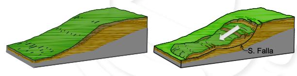 La inestabilidad de una ladera se refiere al movimiento, pendiente abajo, de una porción de los materiales (tierra o roca) que componen la superficie inclinada de una montaña o cerro a lo largo de una superficie de falla o de deslizamiento. (Foto: Cenapred)
