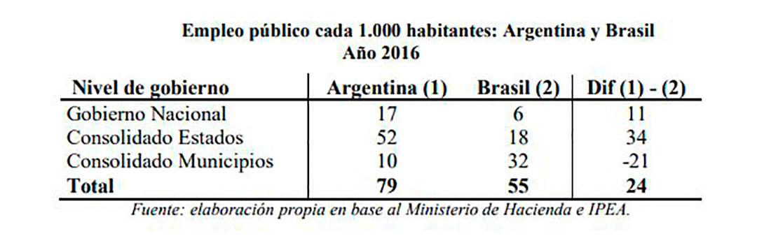 Comparación de la cantidad y distribución del empleo en dos países federales: en la Argentina, el núcleo son las provincias. En Brasil, los municipios. En relación a la población, Argentina tiene 44% más de empleados públicos que Brasil