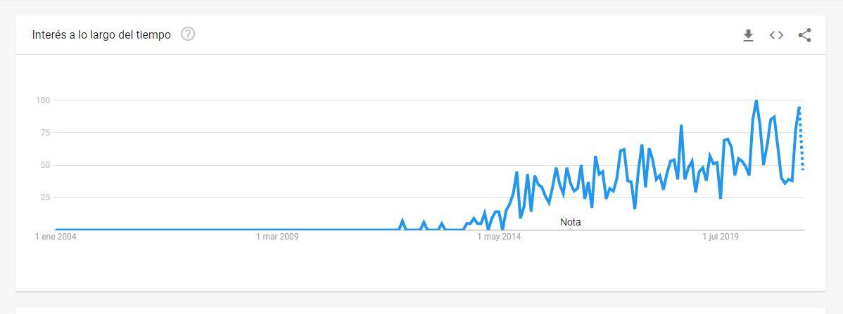 """Fuente: Google Trends, """"booktuber"""", en todo el mundo, 2004-hoy."""