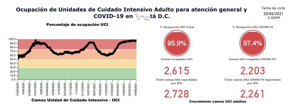 Índice de ocupación UCI en Bogotá. 21 de junio del 2021. Foto: Secretaría de Salud.