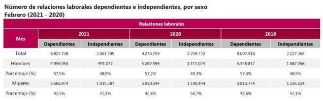 Número de relaciones laborales dependientes e independientes en Colombia. Foto: Dane.