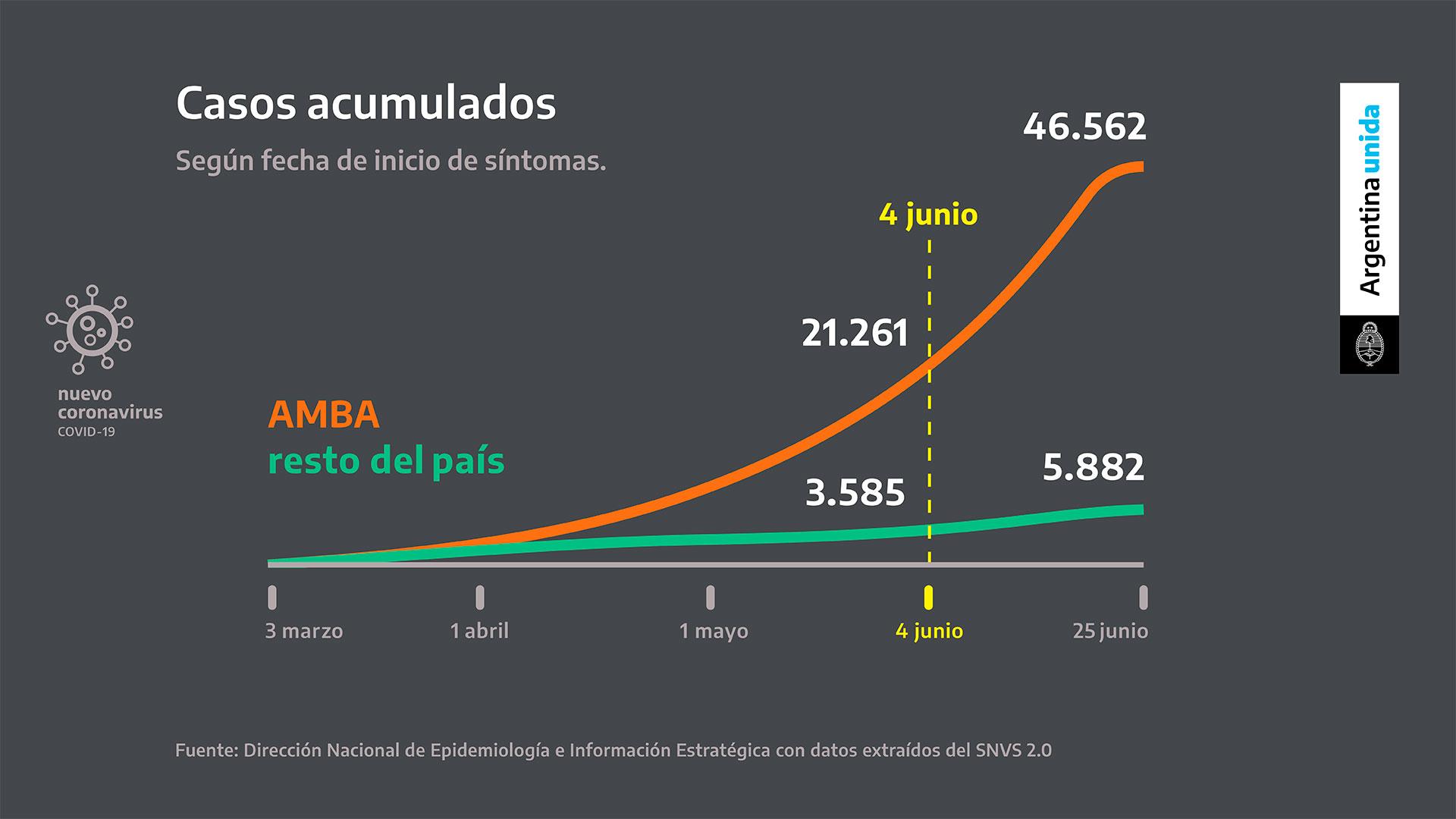 Alberto Fernández destacó la gran aceleración de casos que se registró en el área metropolitana durante los últimos días