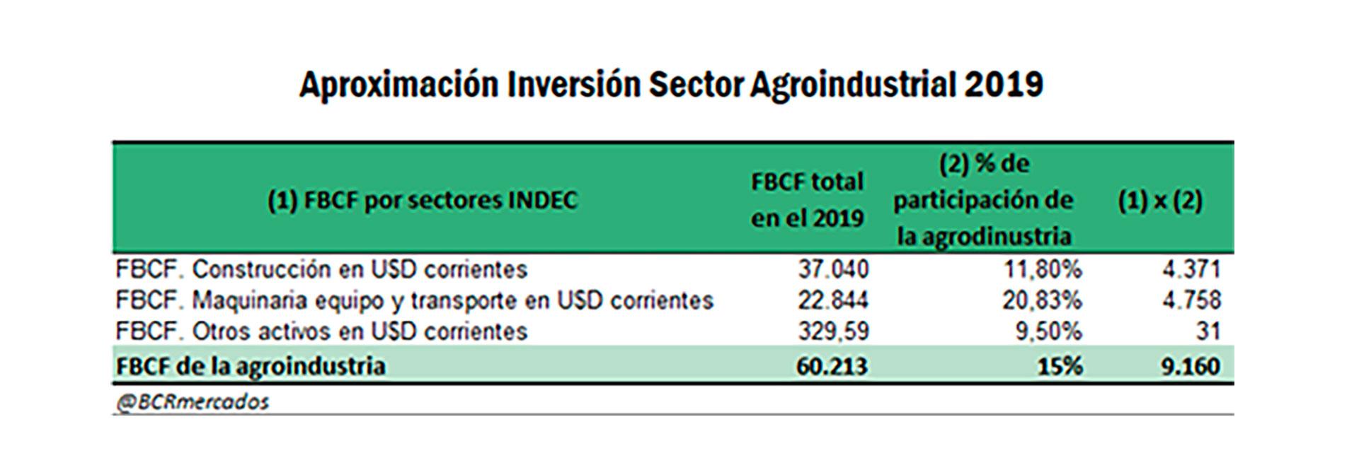 Detalle de la inversión realizada por la agroindustria durante 2019 en construcción, maquinaria y equipos de transporte (Bolsa de Comercio de Rosario)